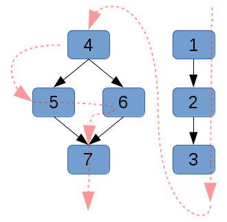 directed acyclic graph g1, showing the dependency relationships with black arrows, and the linearized dependency sort order with red arrows.